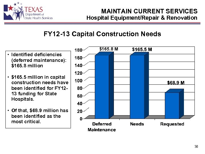 MAINTAIN CURRENT SERVICES Hospital Equipment/Repair & Renovation FY 12 -13 Capital Construction Needs $165.