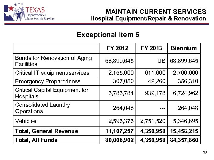 MAINTAIN CURRENT SERVICES Hospital Equipment/Repair & Renovation Exceptional Item 5 FY 2012 Bonds for