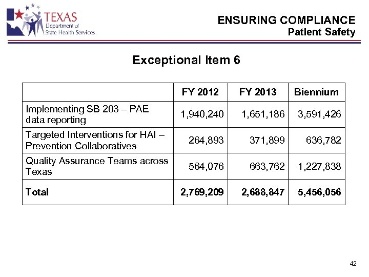 ENSURING COMPLIANCE Patient Safety Exceptional Item 6 FY 2012 FY 2013 1, 940, 240