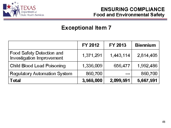 ENSURING COMPLIANCE Food and Environmental Safety Exceptional Item 7 FY 2012 FY 2013 Food