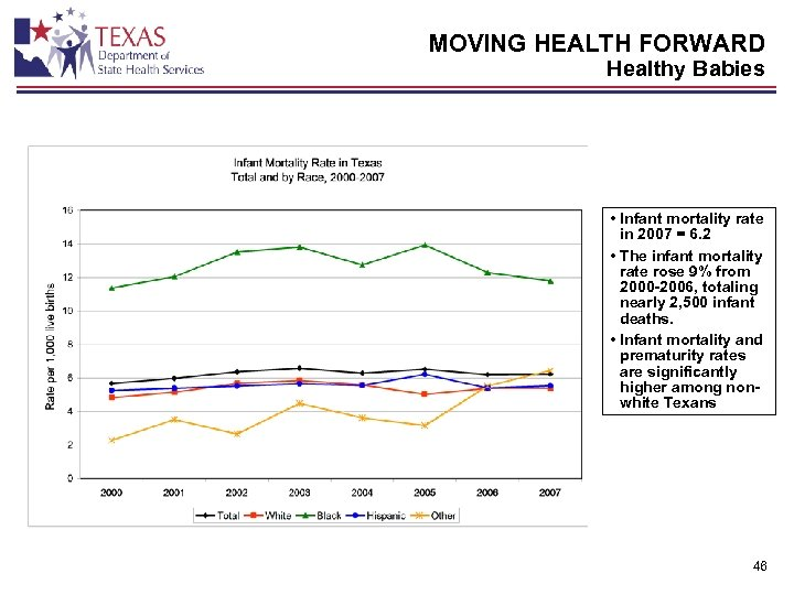MOVING HEALTH FORWARD Healthy Babies • Infant mortality rate in 2007 = 6. 2