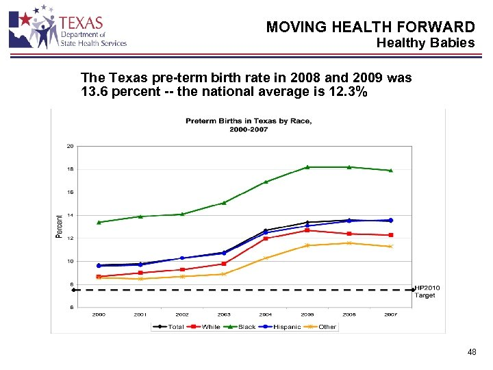 MOVING HEALTH FORWARD Healthy Babies The Texas pre-term birth rate in 2008 and 2009
