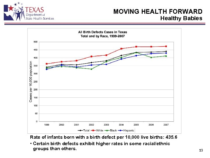 MOVING HEALTH FORWARD Healthy Babies Rate of infants born with a birth defect per