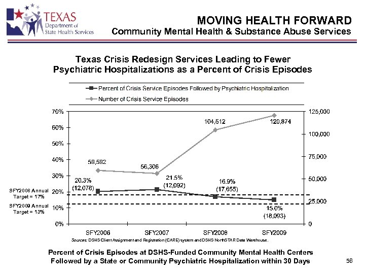 MOVING HEALTH FORWARD Community Mental Health & Substance Abuse Services Texas Crisis Redesign Services