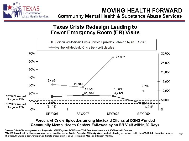 MOVING HEALTH FORWARD Community Mental Health & Substance Abuse Services Texas Crisis Redesign Leading