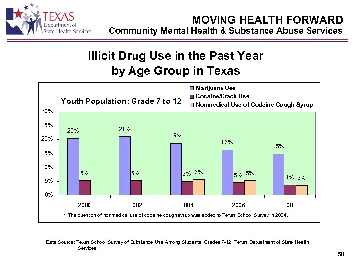 MOVING HEALTH FORWARD Community Mental Health & Substance Abuse Services Illicit Drug Use in