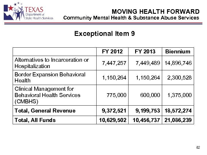 MOVING HEALTH FORWARD Community Mental Health & Substance Abuse Services Exceptional Item 9 FY