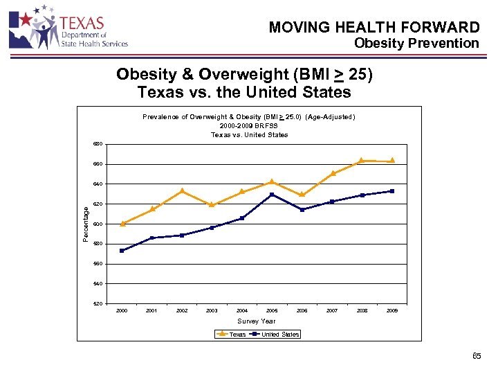 MOVING HEALTH FORWARD Obesity Prevention Obesity & Overweight (BMI > 25) Texas vs. the