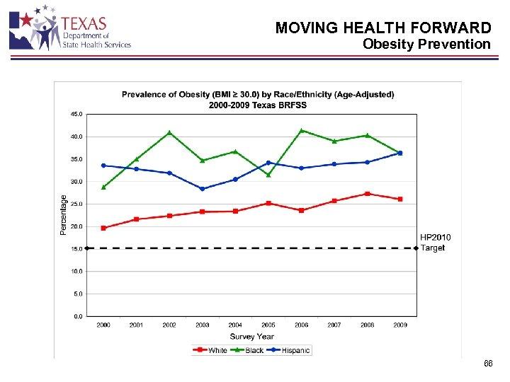 MOVING HEALTH FORWARD Obesity Prevention 66