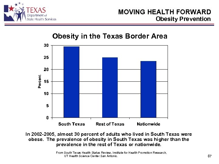 MOVING HEALTH FORWARD Obesity Prevention Obesity in the Texas Border Area In 2002 -2005,