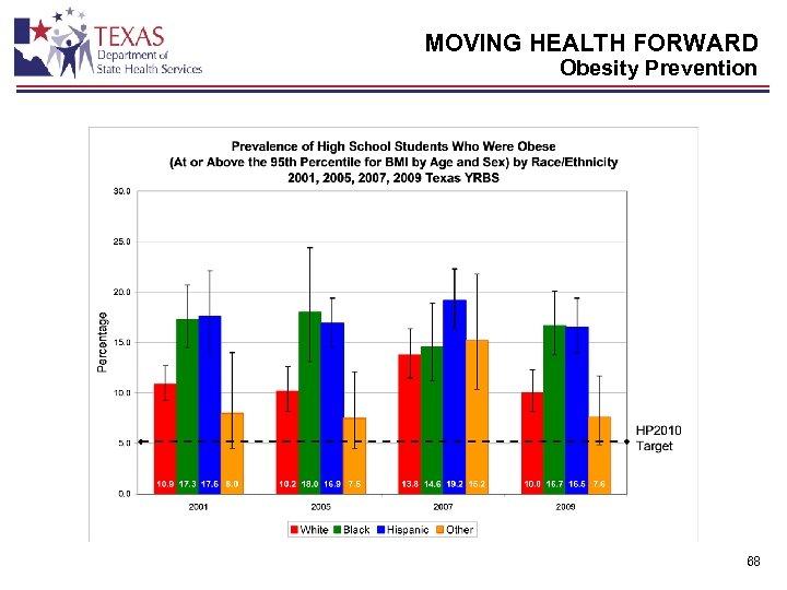 MOVING HEALTH FORWARD Obesity Prevention 68