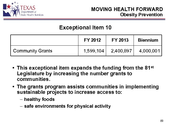 MOVING HEALTH FORWARD Obesity Prevention Exceptional Item 10 FY 2012 Community Grants FY 2013