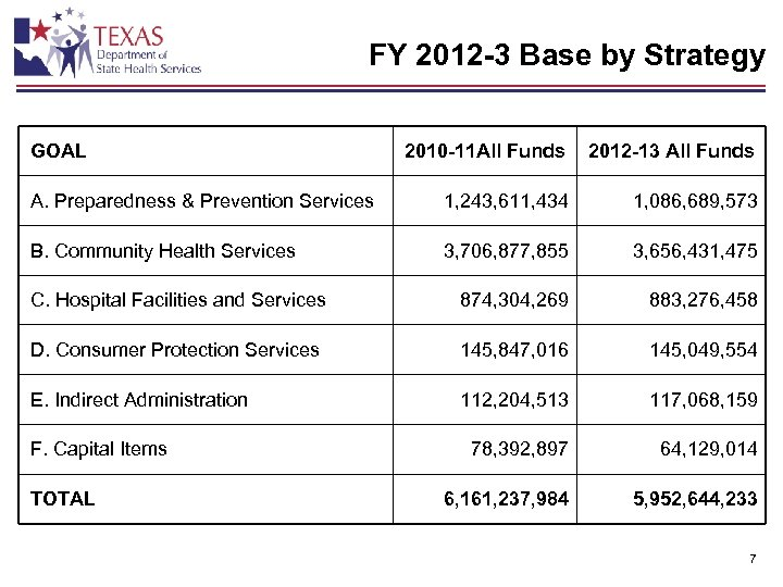 FY 2012 -3 Base by Strategy GOAL 2010 -11 All Funds 2012 -13 All