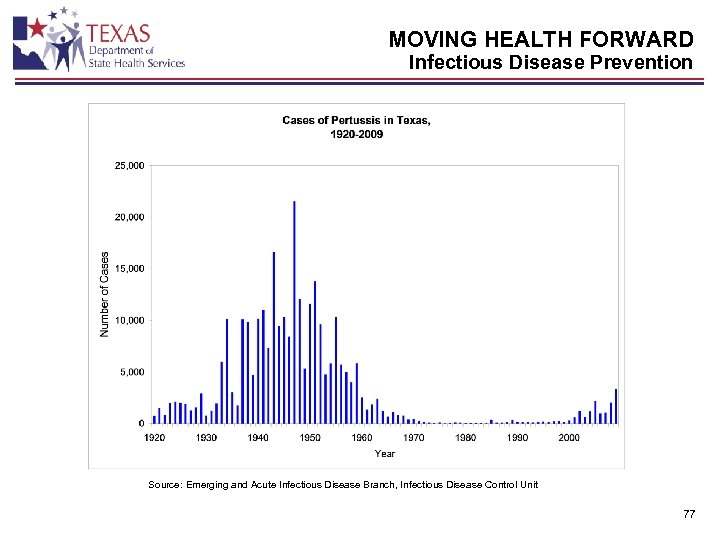 MOVING HEALTH FORWARD Infectious Disease Prevention Source: Emerging and Acute Infectious Disease Branch, Infectious