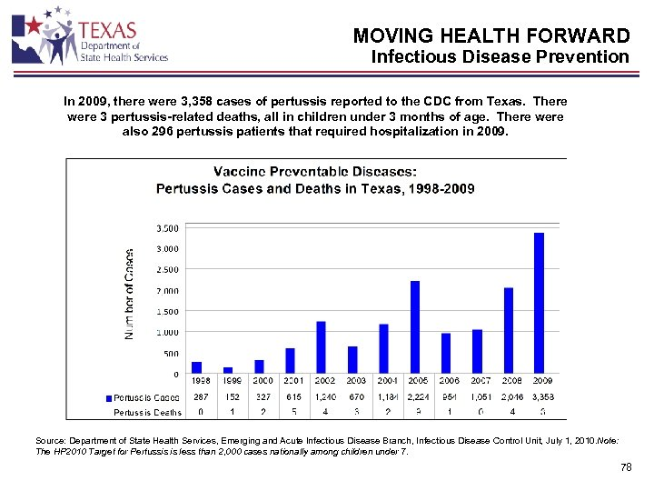 MOVING HEALTH FORWARD Infectious Disease Prevention In 2009, there were 3, 358 cases of