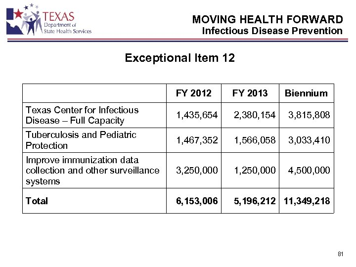 MOVING HEALTH FORWARD Infectious Disease Prevention Exceptional Item 12 FY 2013 Biennium Texas Center