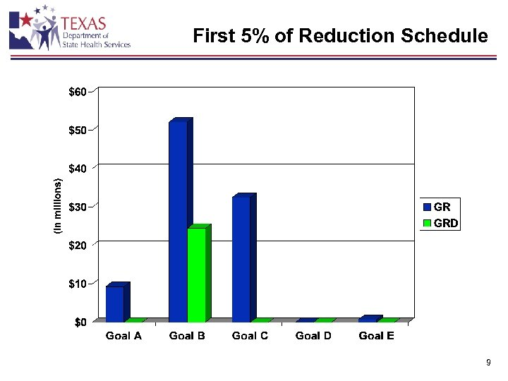 First 5% of Reduction Schedule 9