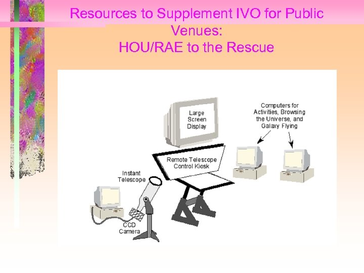Resources to Supplement IVO for Public Venues: HOU/RAE to the Rescue • HOU IP