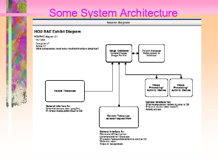 Some System Architecture