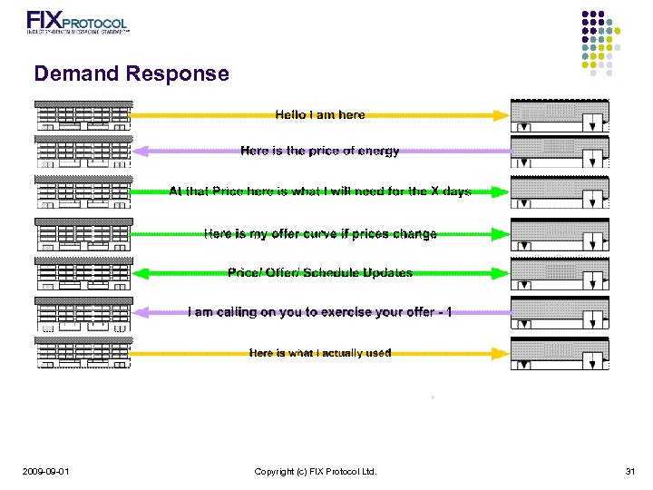 Demand Response 2009 -09 -01 Copyright (c) FIX Protocol Ltd. 31