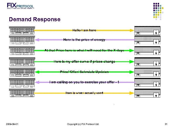 Demand Response 2009 -09 -01 Copyright (c) FIX Protocol Ltd. 31