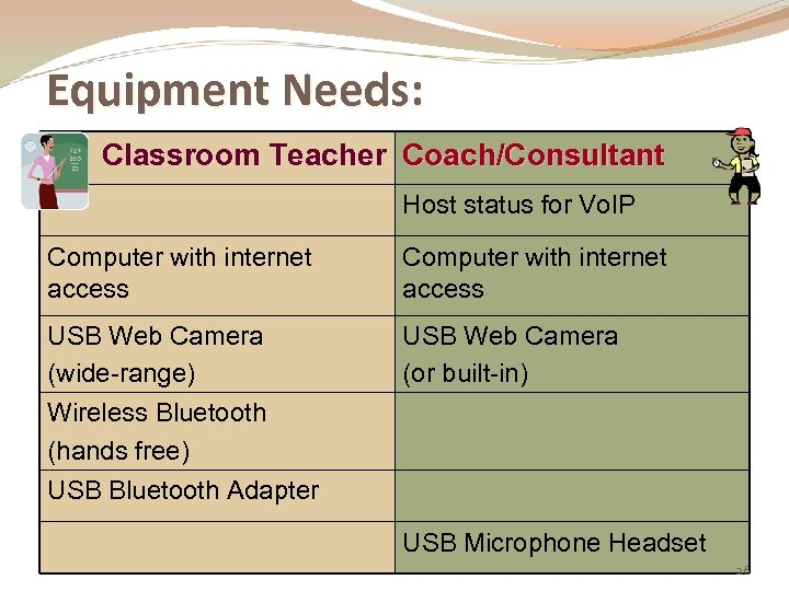 Equipment Needs: Classroom Teacher Coach/Consultant Host status for Vo. IP Computer with internet access