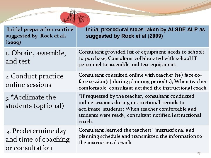 Initial preparation routine suggested by Rock et al. (2009) Initial procedural steps taken