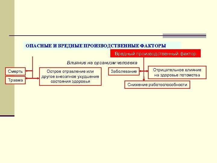 ОПАСНЫЕ И ВРЕДНЫЕ ПРОИЗВОДСТВЕННЫЕ ФАКТОРЫ Вредный производственный фактор Влияние на организм человека Смерть Травма