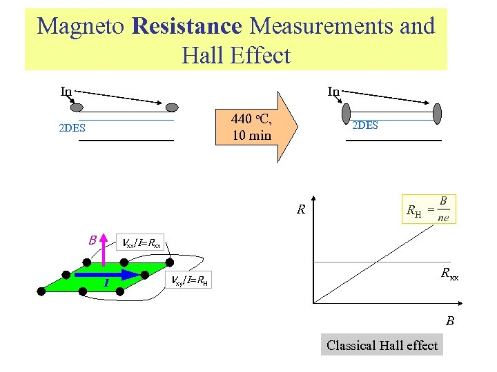 Magneto Resistance Measurements and Hall Effect In In 440 o. C, 10 min 2