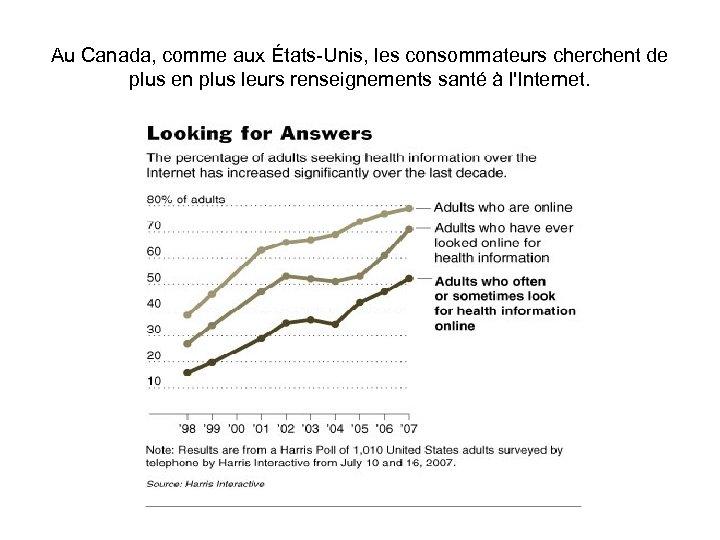 Au Canada, comme aux États-Unis, les consommateurs cherchent de plus en plus leurs renseignements