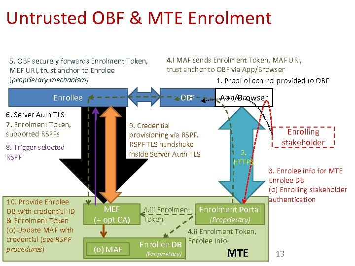 Untrusted OBF & MTE Enrolment 5. OBF securely forwards Enrolment Token, MEF URI, trust