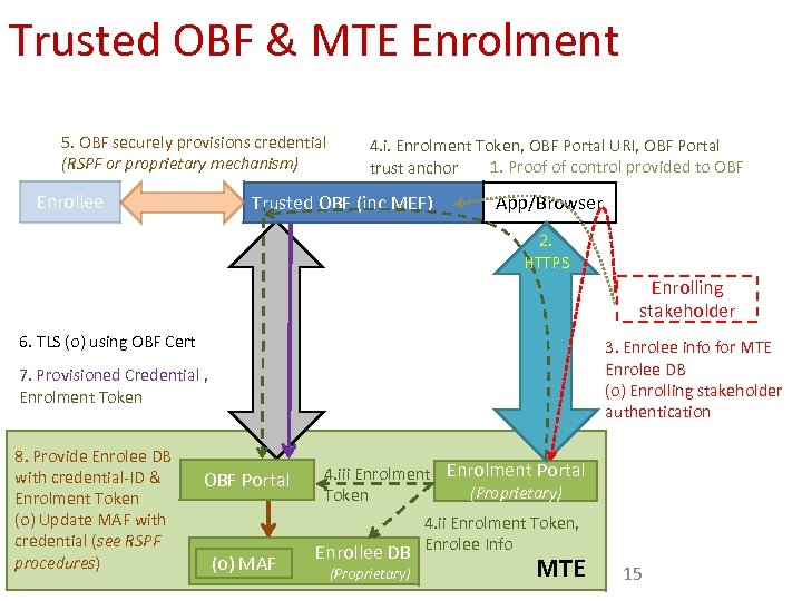 Trusted OBF & MTE Enrolment 5. OBF securely provisions credential (RSPF or proprietary mechanism)