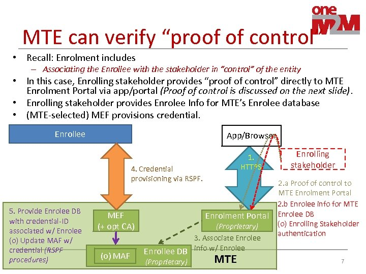 "MTE can verify ""proof of control"" • Recall: Enrolment includes – Associating the Enrollee"