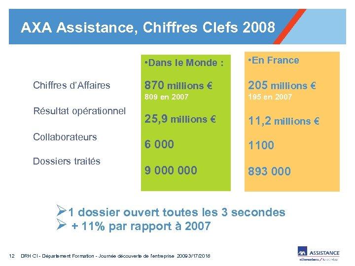 AXA Assistance, Chiffres Clefs 2008 • Dans le Monde : Résultat opérationnel Collaborateurs