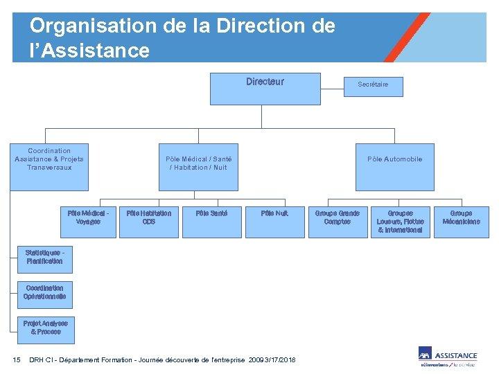Organisation de la Direction de l'Assistance Directeur Coordination Assistance & Projets Transversaux Pôle Médical