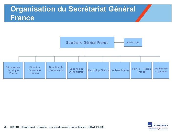 Organisation du Secrétariat Général France Secrétaire Général France Département Juridique France 36 Direction Financière