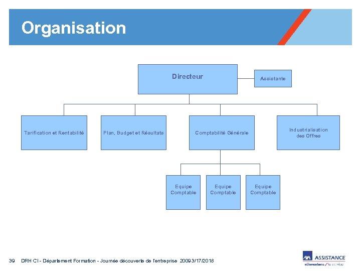 Organisation Directeur Tarification et Rentabilité Plan, Budget et Résultats Industrialisation des Offres Comptabilité Générale