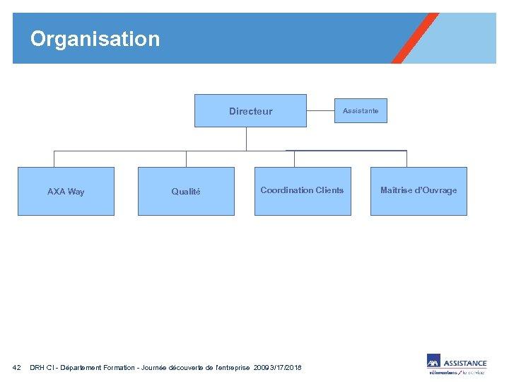 Organisation Directeur AXA Way 42 Qualité Assistante Coordination Clients DRH CI - Département Formation
