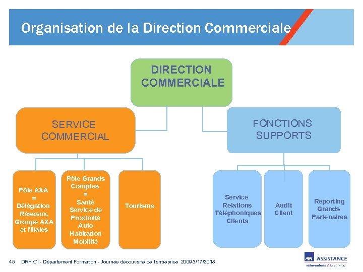 Organisation de la Direction Commerciale DIRECTION COMMERCIALE FONCTIONS SUPPORTS SERVICE COMMERCIAL Pôle AXA =