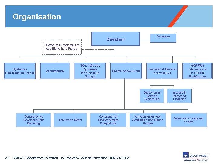 Organisation Secrétaire Directeurs IT régionaux et des filiales hors France Systèmes d'information France Architecture