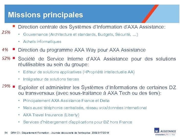 Missions principales 25% § Direction centrale des Systèmes d'Information d'AXA Assistance: • Gouvernance (Architecture