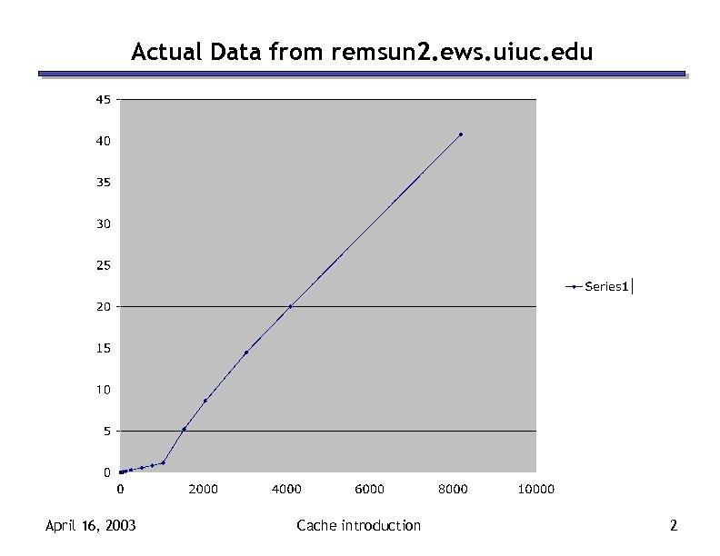 Actual Data from remsun 2. ews. uiuc. edu April 16, 2003 Cache introduction 2