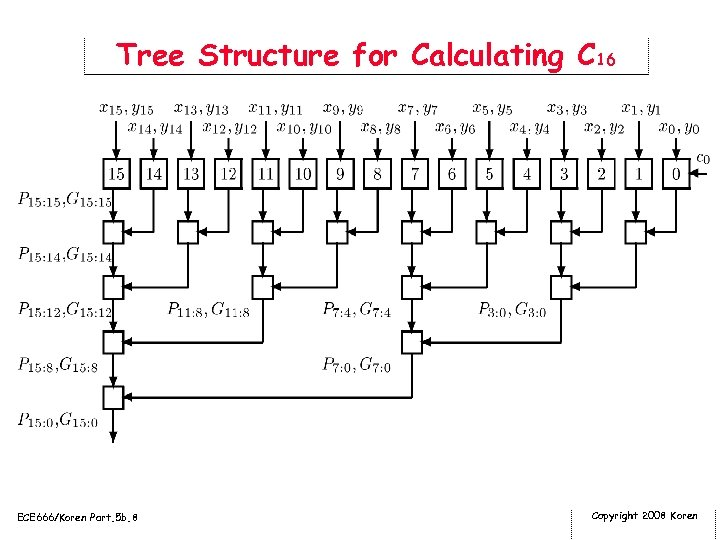 Tree Structure for Calculating C 16 ECE 666/Koren Part. 5 b. 8 Copyright 2008