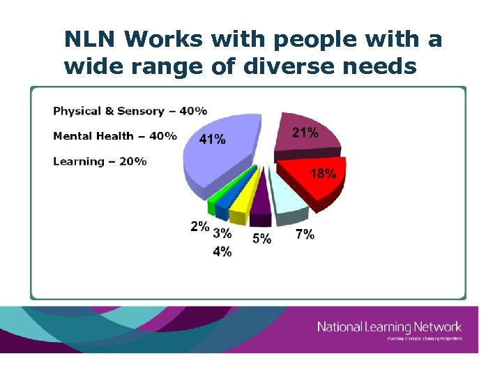 NLN Works with people with a wide range of diverse needs