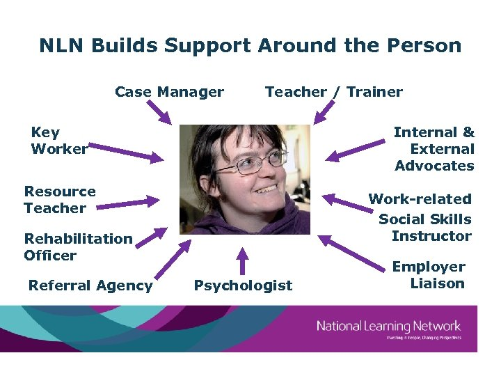 NLN Builds Support Around the Person Case Manager Teacher / Trainer Key Worker Internal