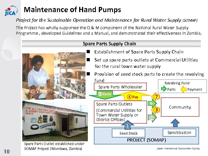 Maintenance of Hand Pumps Project for the Sustainable Operation and Maintenance for Rural Water
