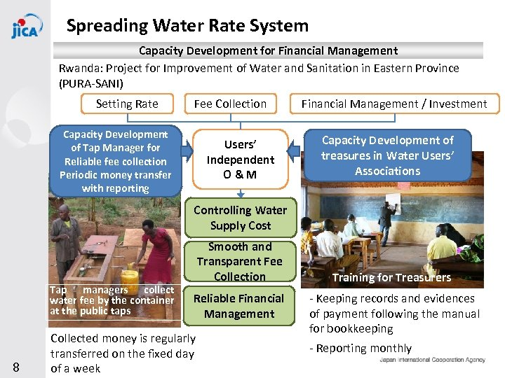 Spreading Water Rate System Capacity Development for Financial Management Rwanda: Project for Improvement of