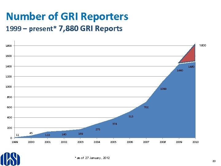 Number of GRI Reporters 1999 – present* 7, 880 GRI Reports 1800 1600 1480