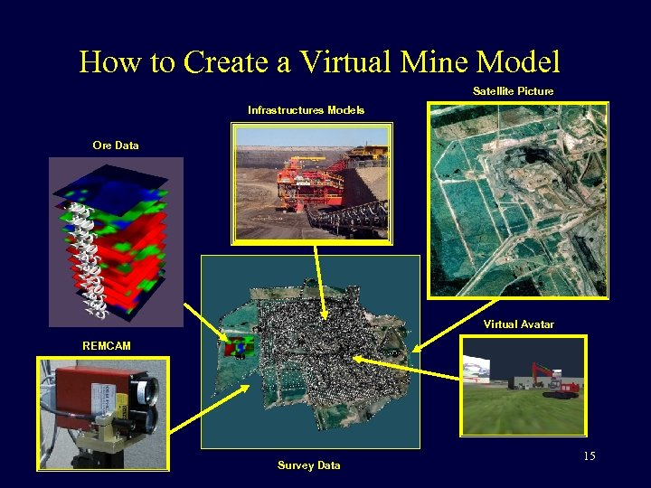 How to Create a Virtual Mine Model Satellite Picture Infrastructures Models Ore Data Virtual