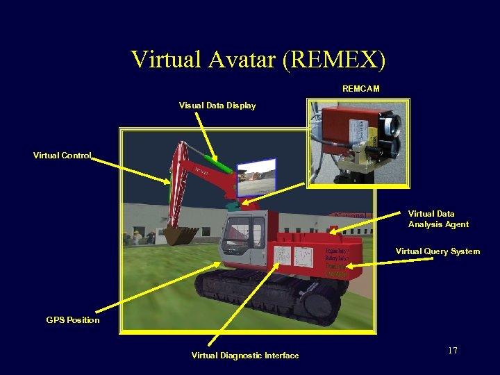 Virtual Avatar (REMEX) REMCAM Visual Data Display Virtual Control Virtual Data Analysis Agent Virtual